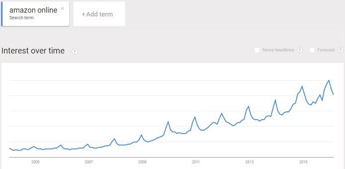 Rising interest in Amazon online affiliate program
