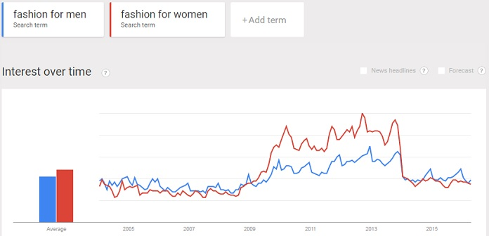 interests in fashion for both men and women