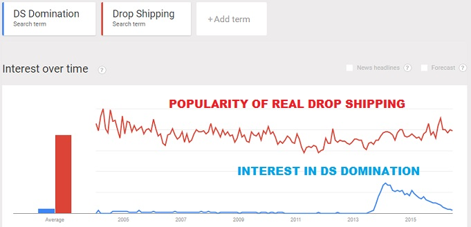 Free Drop Shipping Wholesale Suppliers_Interest in Drop Shipping & DS Domination