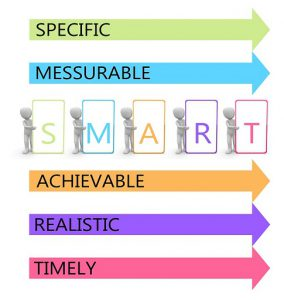 The five points for smart goal setting