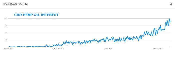 Popularity graph of CBD Hemp Oil
