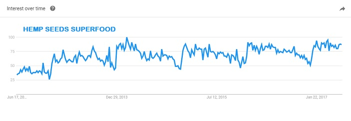 Strong and steady interest in hemp foods graph