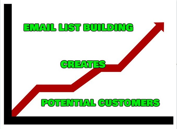 building an email list creates potential customers