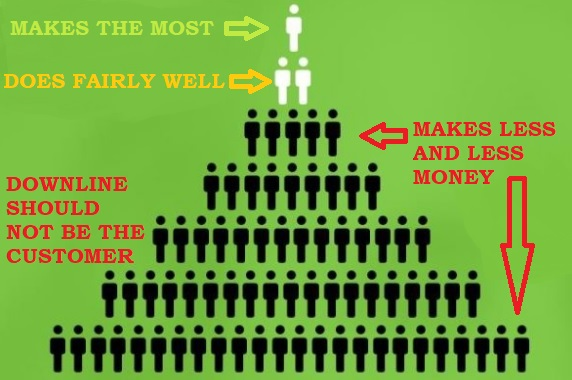 What a pyramid scheme payment structure could look like
