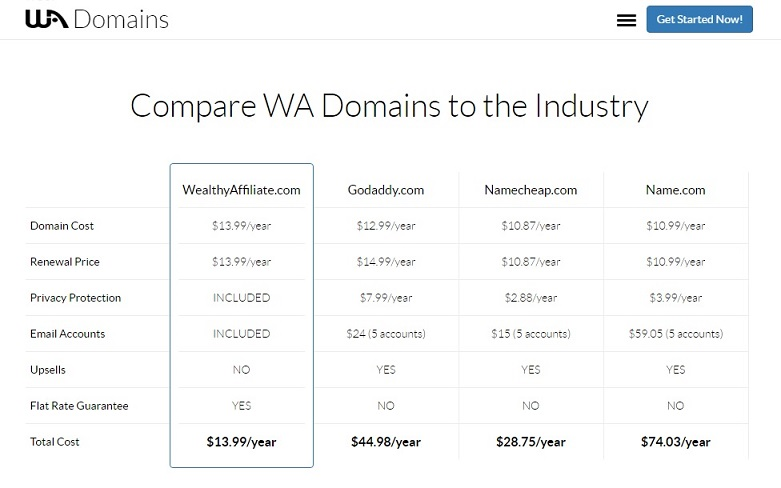 Wealthy Affiliate domain name price comparison