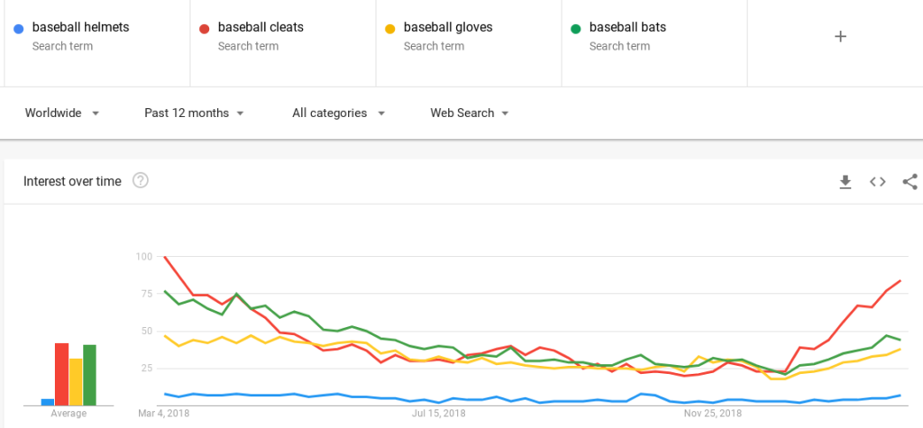 trending baseball equipment