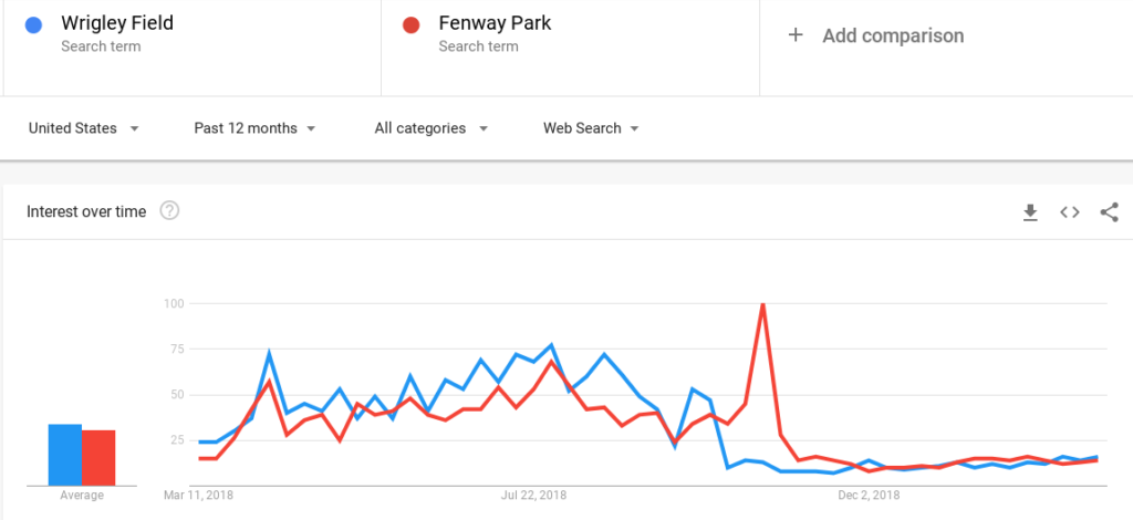 popularity graph of Fenway Park and Wrigley Field