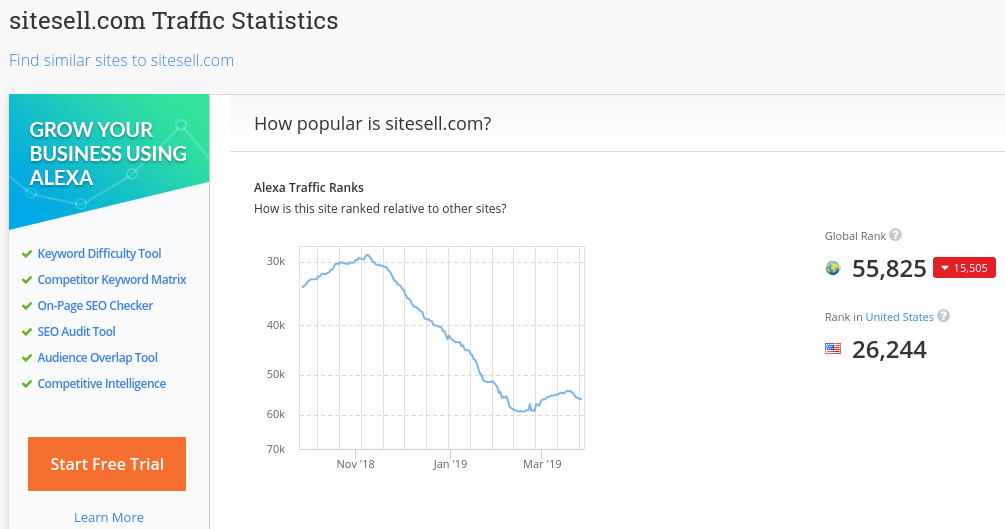Alexa ranking for SiteSell website