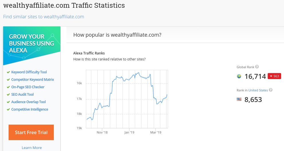 March 2019 Alexa Ranking for Wealthy Affiliate