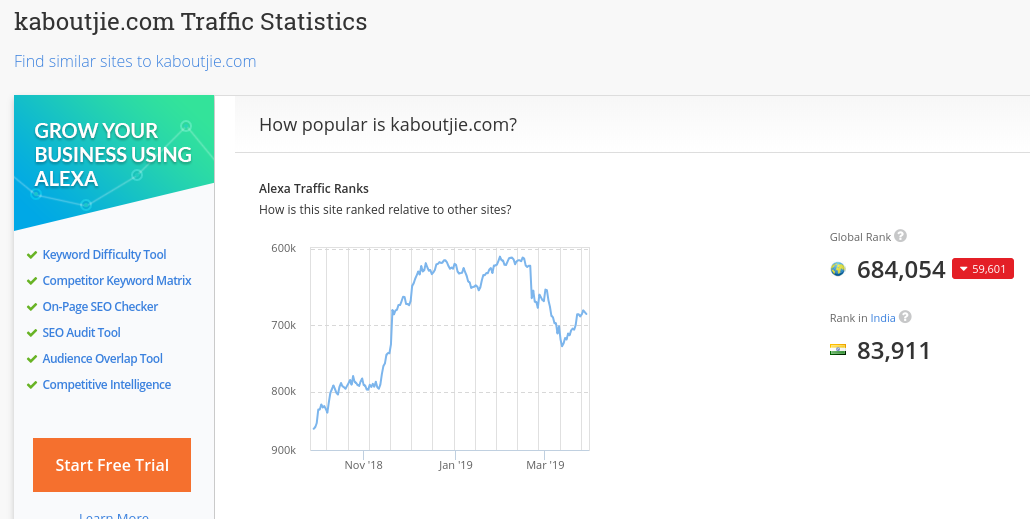 Alexa Rankings for Kaboutije, a WA hosted member website