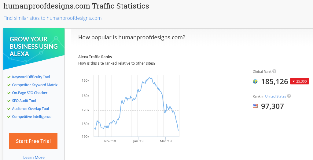 Alexa Rankings for Human Proof Designs, a WA hosted website