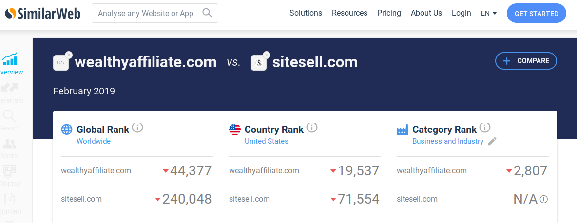 Website ranking results for WA vs SBI by SimilarWeb