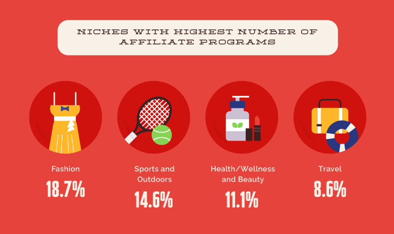 The percentages of the most popular affiliate marketing niches