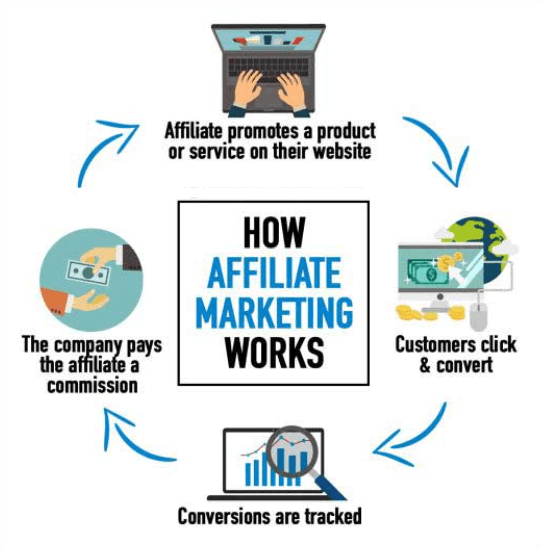 Image on how affiliate marketing works in 2021