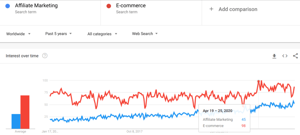 Google Trends graph between Affiliate Marketing and Ecommerce