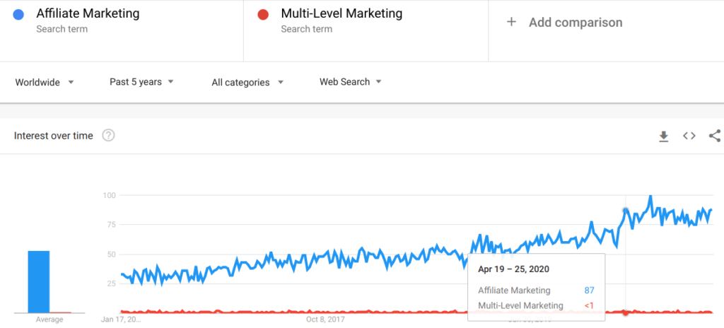 Google Trends graph between Affiliate Marketing and Multi-Level Marketing