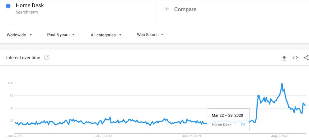 Google Trends graph on Home Desk