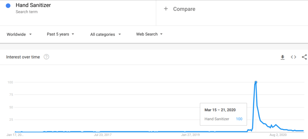 Google Trends graph on Hand Sanitizer