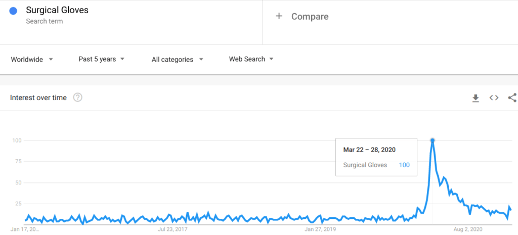 Google Trends graph on Surgical Gloves